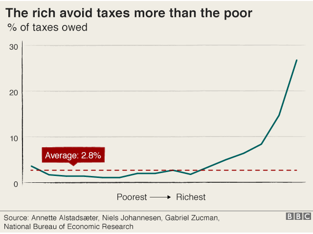 Graphic titled The rich avoid taxes more than the poor, with line graph