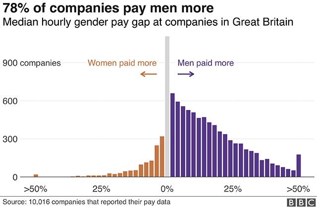 Pay gap histogram