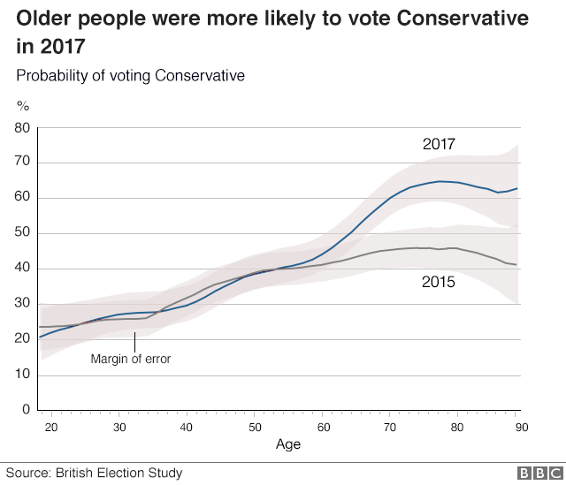 Older people were more likely to vote Conservative in 2017 than in 2015
