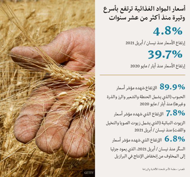 رسم توضيحي حول ارتفاع أسعار المواد الغذائية
