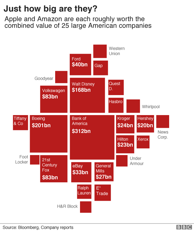 Apple and Amazon vs US comapnies