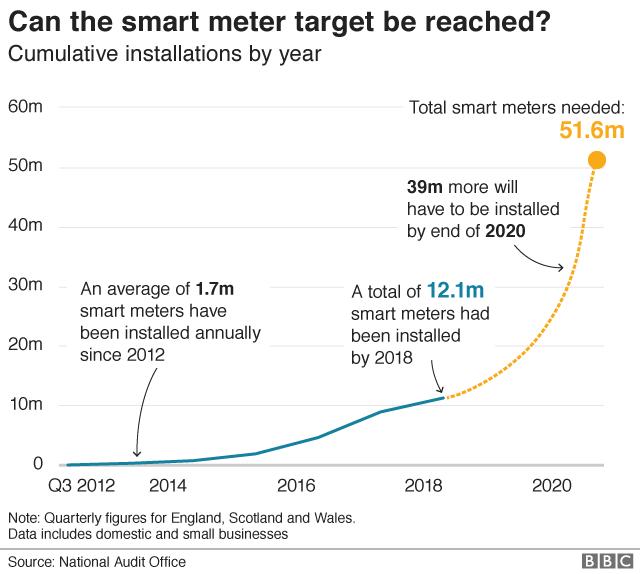Smart meter target