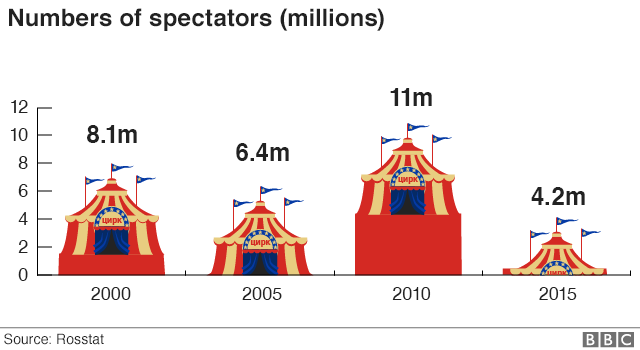 Chart showing decline in number of spectators going to see live circus displays