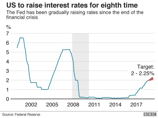 US rates graphic