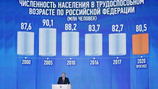 ロシアの労働人口を示す表(写真)など、演説では図表が多用された