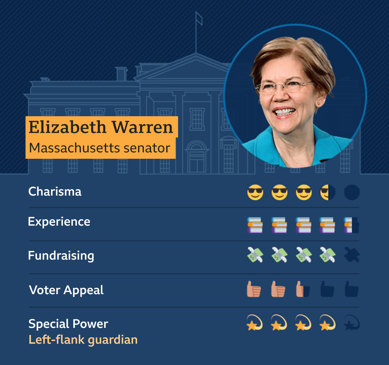 Graphic of Elizabeth Warren, Massachusetts Senator, Charisma - 3.5, Experience - 4.5, Fundraising - 4, Voter appeal - 2.5, Special Power - Left-flank guardian - 4