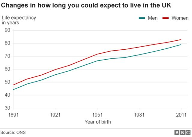 UK changes in life expectancy