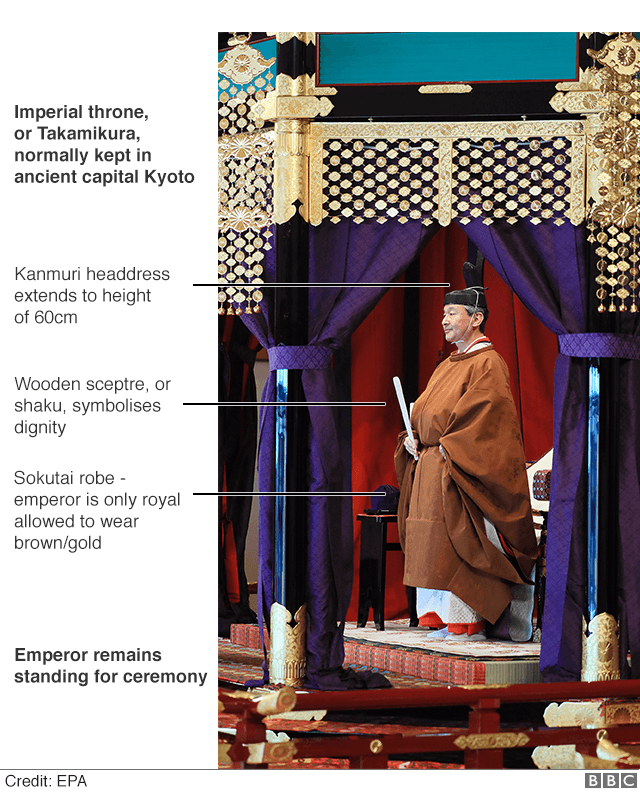 Annotated image of Emperor Naruhito and his outfit