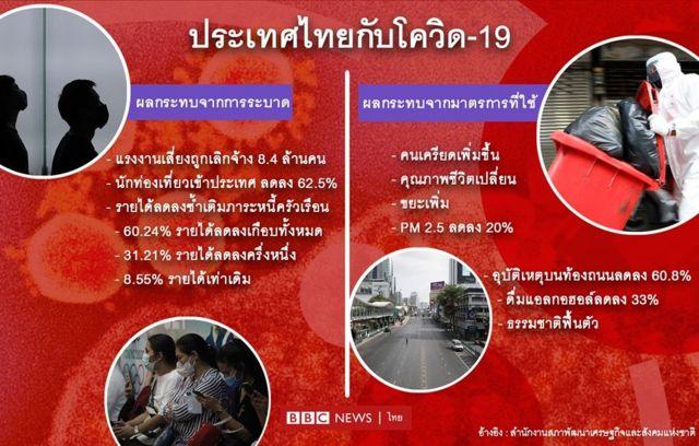กราฟิกประเทศไทยกับโควิด-19