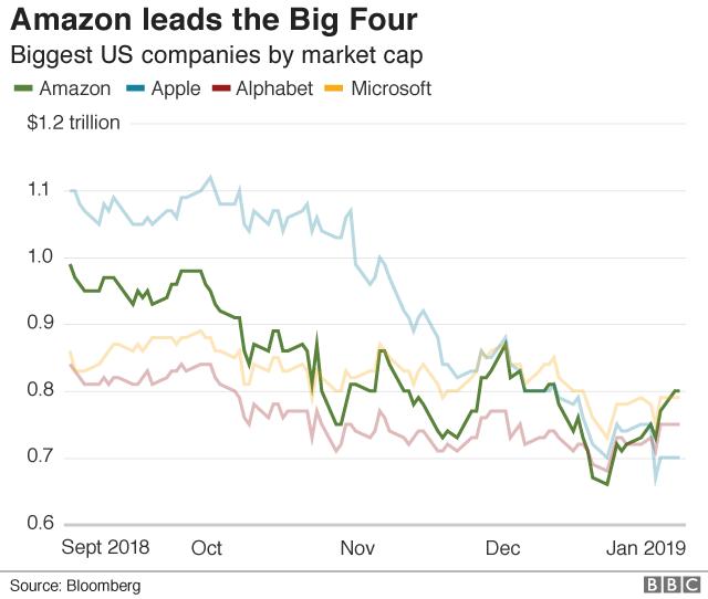 Amazon share price chart