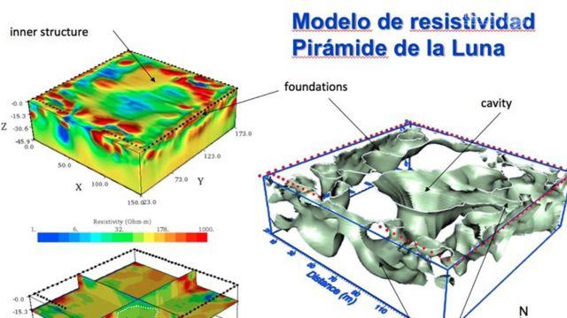 Diagramas del estudio de resistividad eléctrica