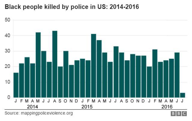 2014年~2016年にかけて米国で警察に殺害された黒人の月別人数