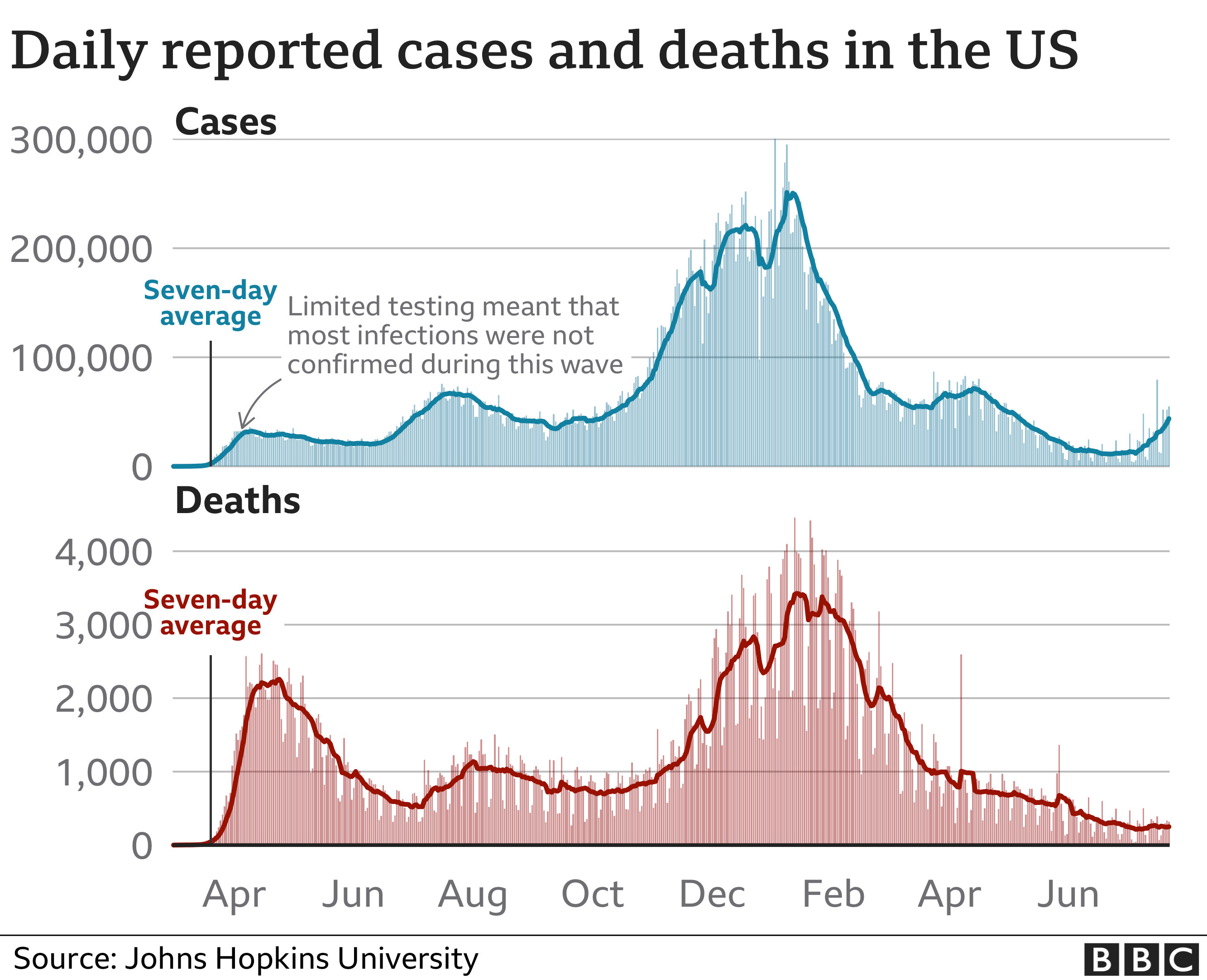 Biểu đồ cho thấy các trường hợp nhiễm và tử vong ở Hoa Kỳ kể từ khi bắt đầu đại dịch. Cập nhật ngày 23 tháng 7