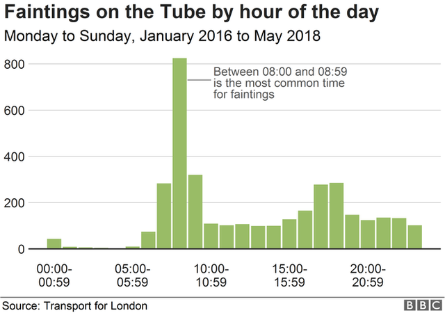 Chart showing faintings by hour