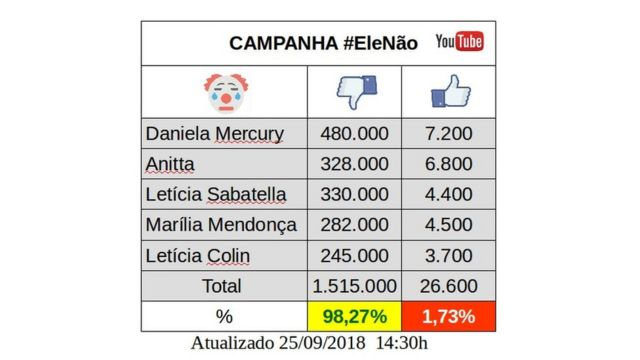 Tabela organizando descurtidas em vídeos de artistas do movimento #EleNão que circulou no WhatsApp de apoiadores de Bolsonaro