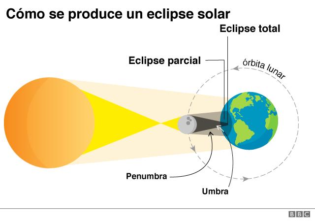 ¿Cómo ocurre un eclipse solar total?