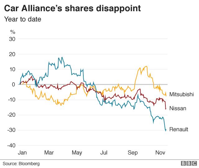 戦略的提携を結ぶ3社の株価はいずれも下落した