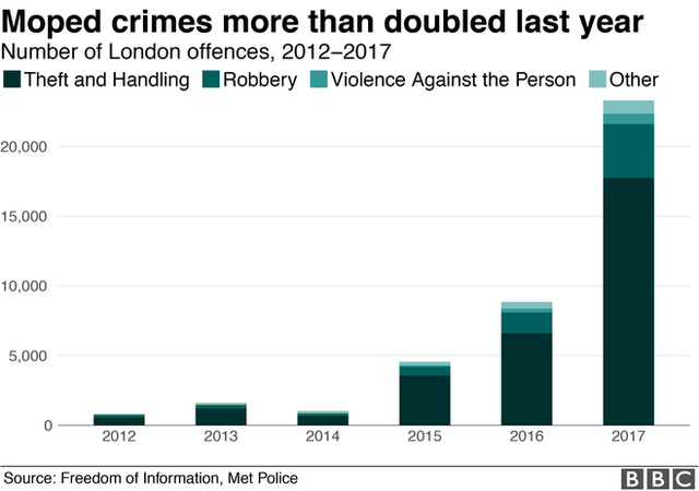 Chart showing increase in moped crime