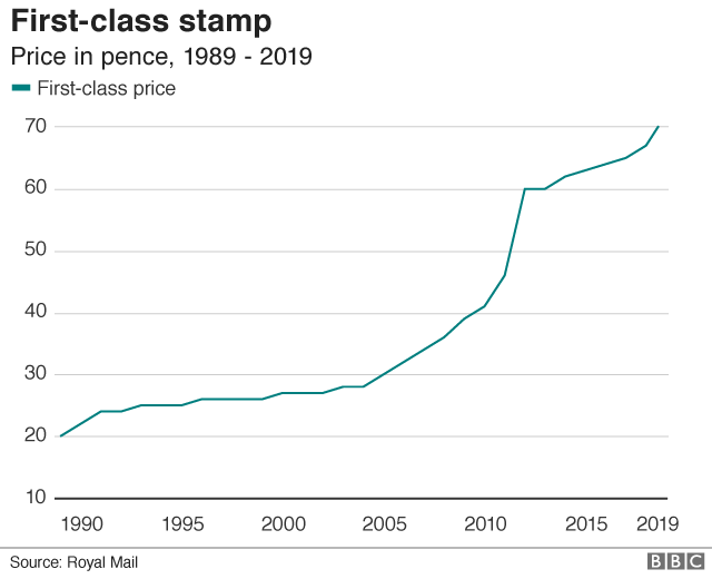 First-class stamp price graph