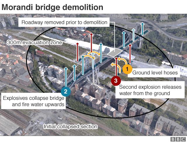 Graphic showing Morandi bridge demolition