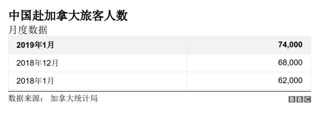 中國赴加拿大旅客人數