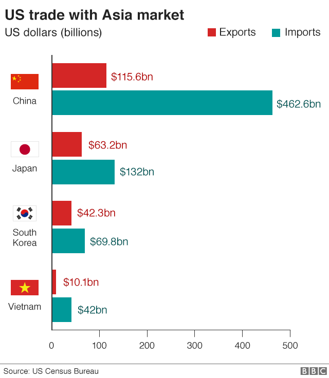 Bar chart shows US trade with Asia market