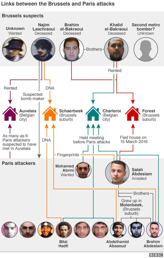 パリ連続襲撃事件とブリュッセル連続爆発事件の連関を示す図