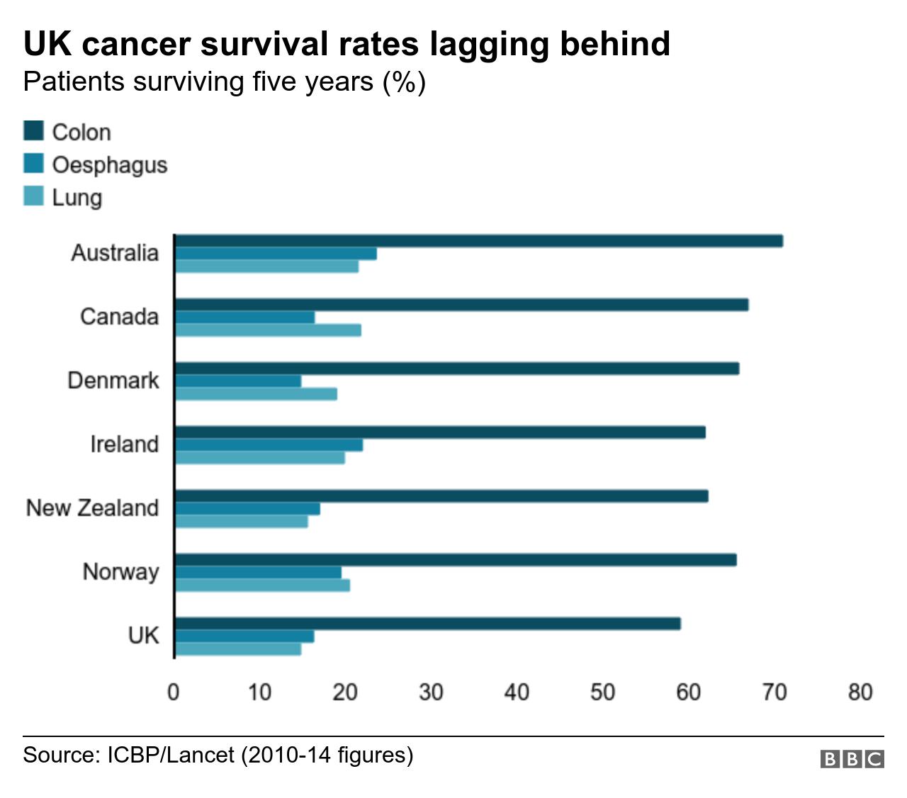 pancreatic cancer prognosis uk