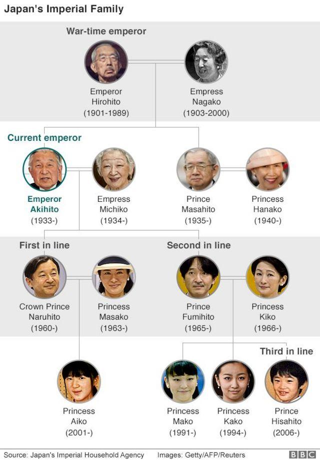 Hoàng gia Nhật