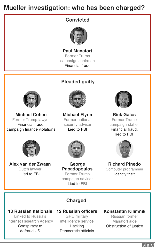 Everyone charged in the Russian investigation.