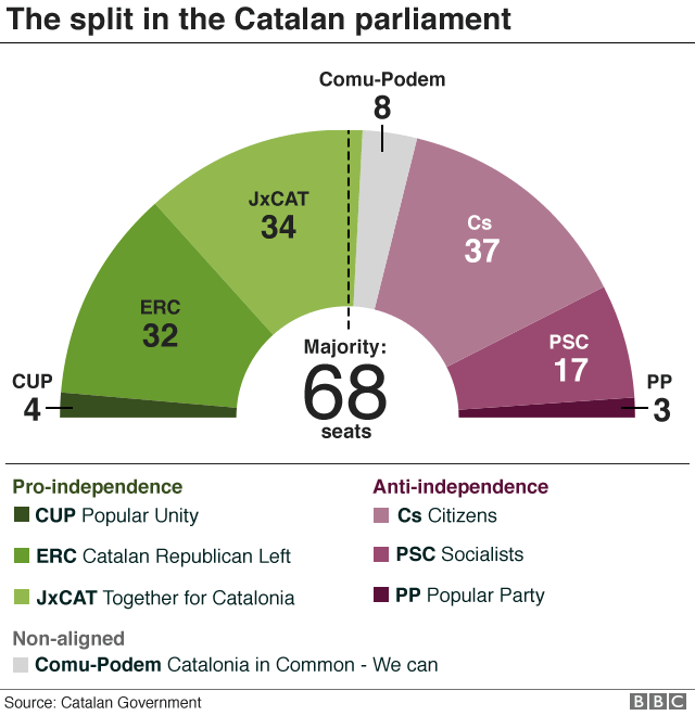 Graphic showing split in Catalan parliament
