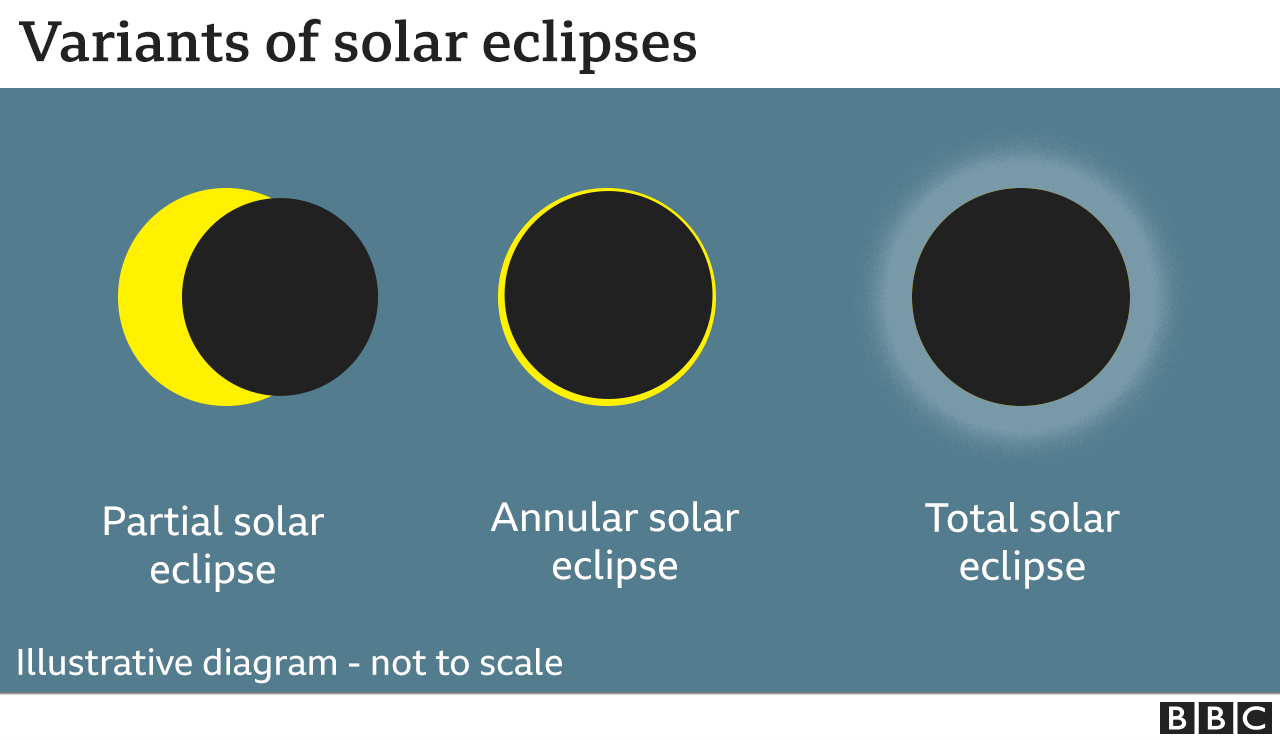 Solar eclipse 2021: 'Ring of fire' to ...