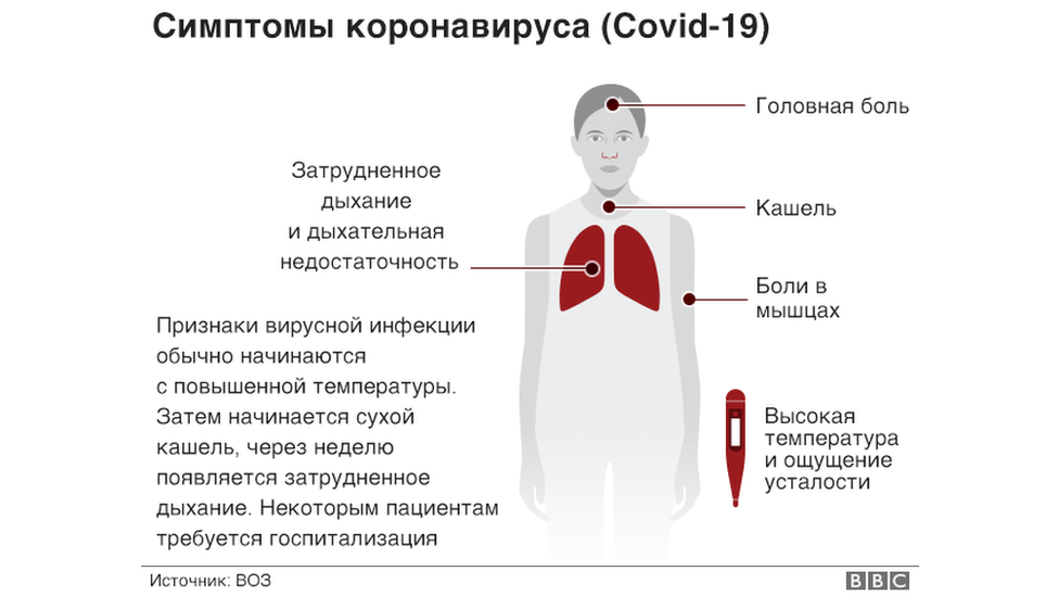 Симптомы болезни Covid-19