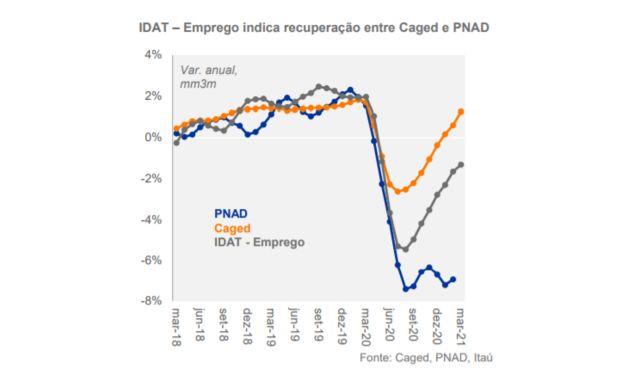 Gráfico mostra as séries históricas do Caged, Pnad e do novo indicador de emprego do Itaú