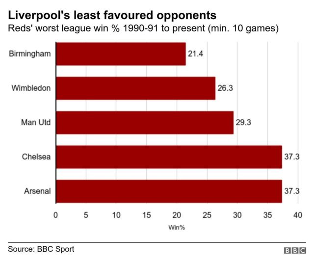 Graphic showing Liverpool's least favoured opponents