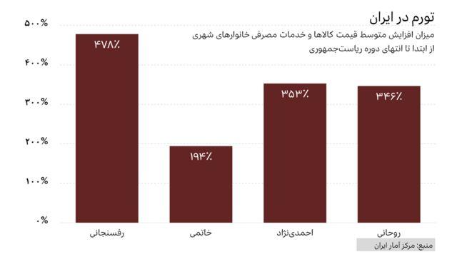 میزان افزایش قیمتها در دوران ریاستجمهوری رفسنجانی، خاتمی، احمدینژاد و روحانی
