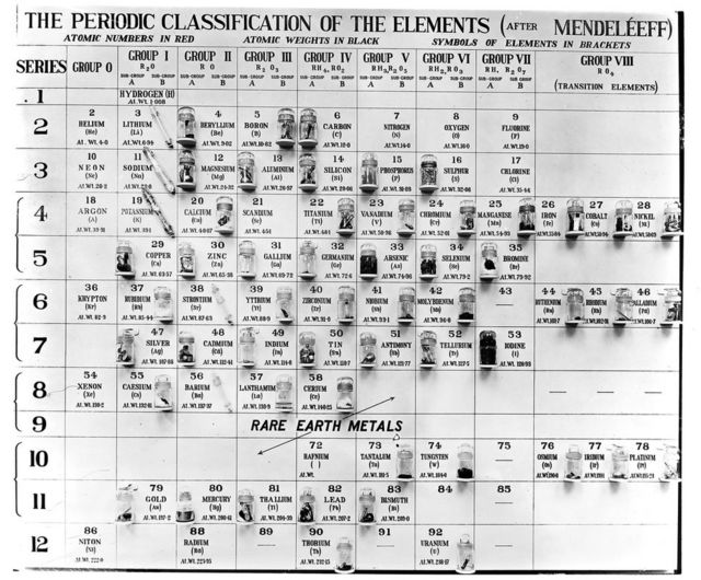 جدول مندلیف