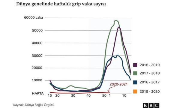Dünya genelinde haftalık grip vaka sayısı