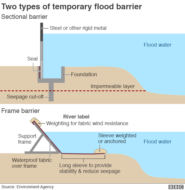 A graphic shows the mechanical construction of two types of flood barriers, made of rigid steel and waterproof fabric respectively