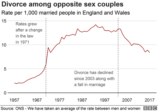 Chart showing the divorce rate in England and Wales