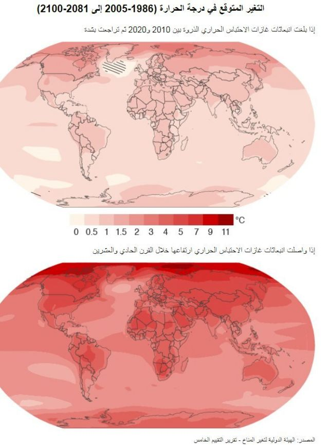 التغير المتوقع في درجات الحرارة
