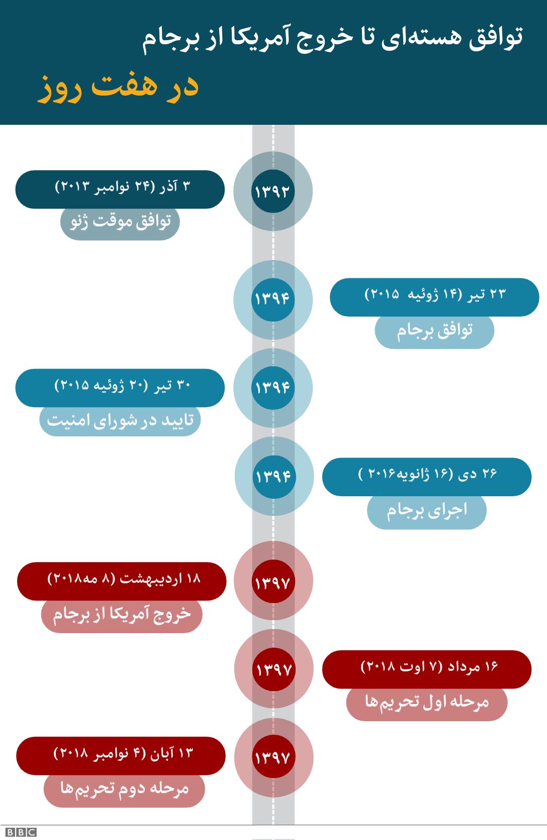 تحریم های ایران