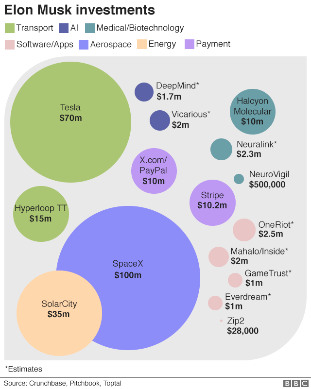 Elon Musk's investments