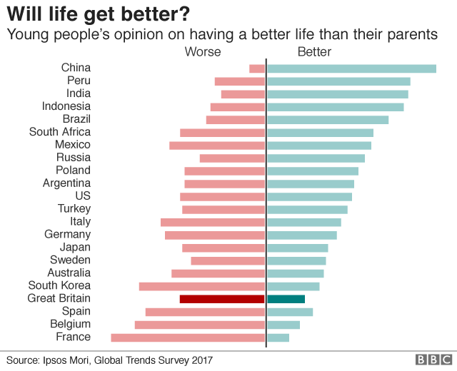Will life get better?