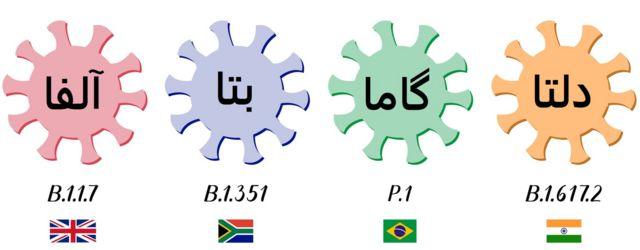 سویههای در گردش ویروس کرونا که اسباب نگرانی سازمان بهداشت جهانی هستند، نام علمی و کشوری که نخستین بار شناسایی شدند