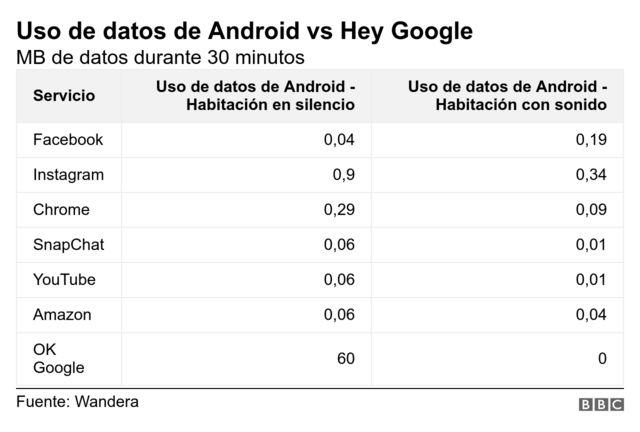 Uso de datos de Android vs Hey Google