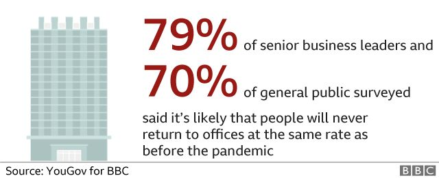 Chart - majority think people will not return to office at pre-pandemic rate