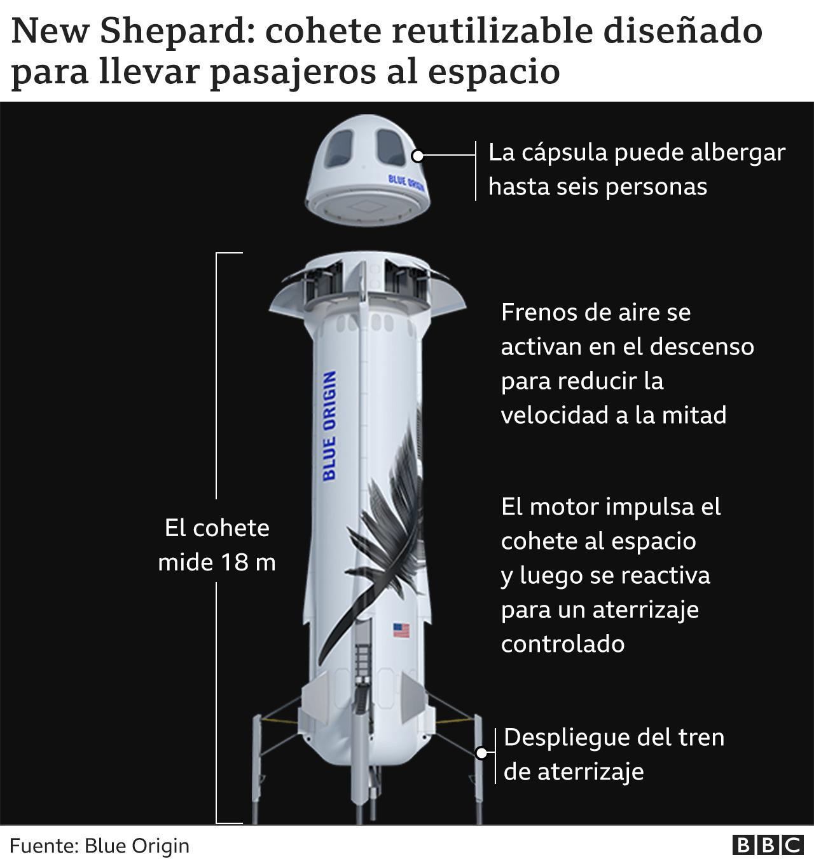 Gráfico del cohete New Shepard