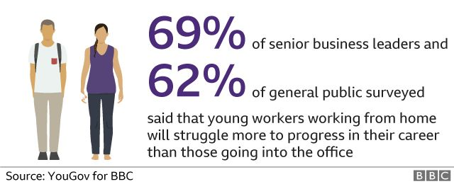 Chart - many think young workers will struggle to progress working from home