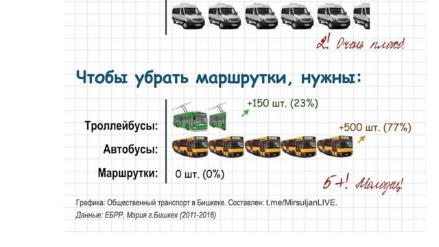 Социалдык желелерде кырдаалдан чыгуунун жолдору сунушталууда
